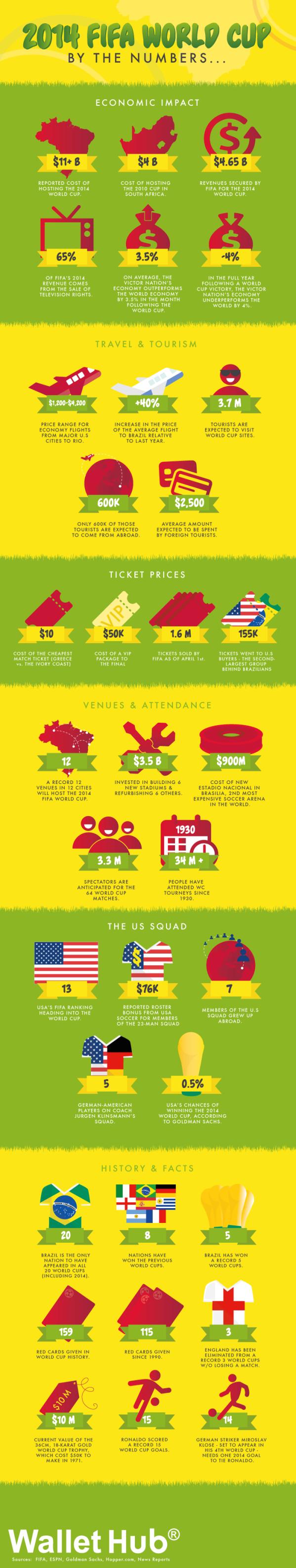 wallethub_infographic_v3-2